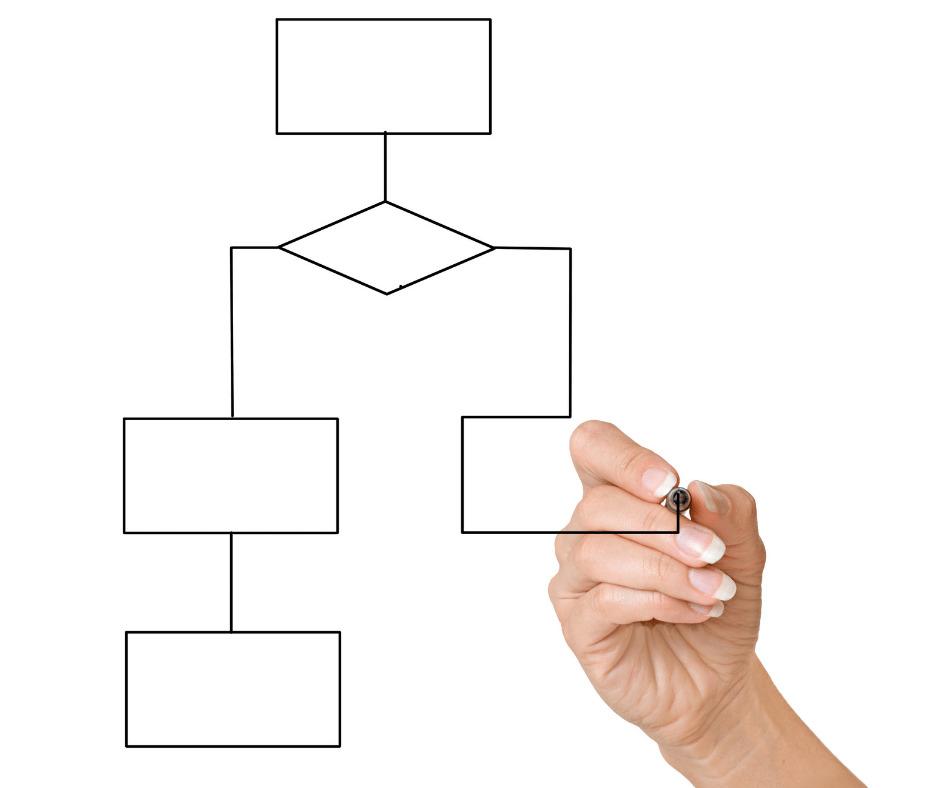 Как разрабатывать блок-схемы при внедрении ХАССП